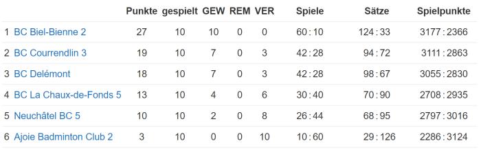 résultats équipe 16-17