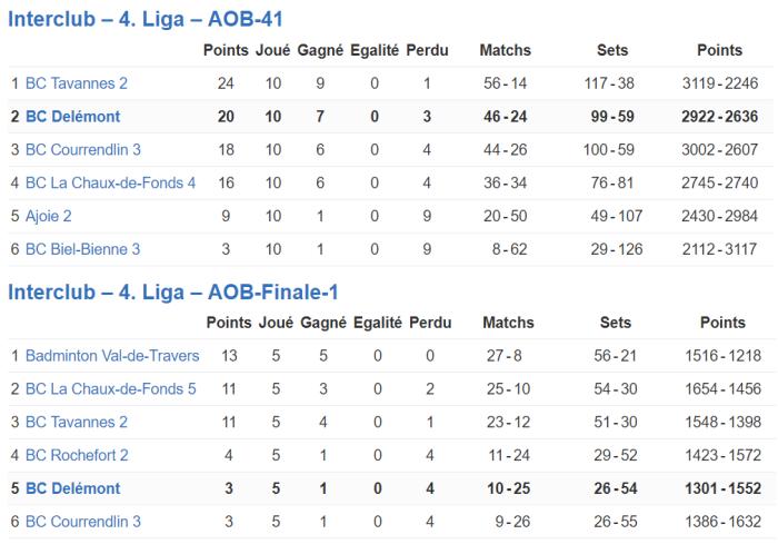 résultats équipe 17-18