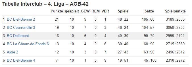 résultats équipe 18-19_2